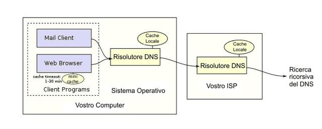 Come funzionano i DNS