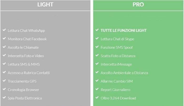 Bibi Spy Pro vs Light