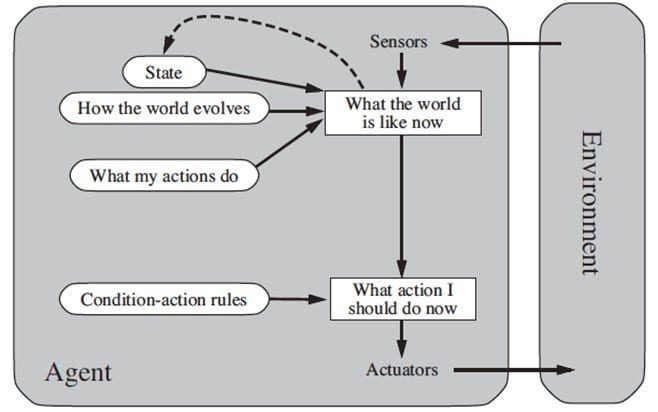 Agente reattivo basato sul modello
