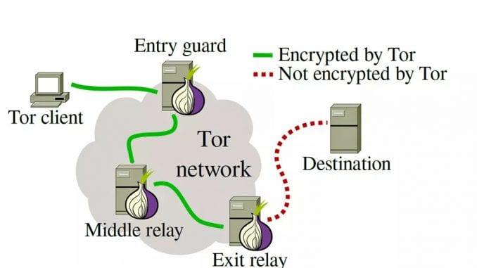 Network Tor
