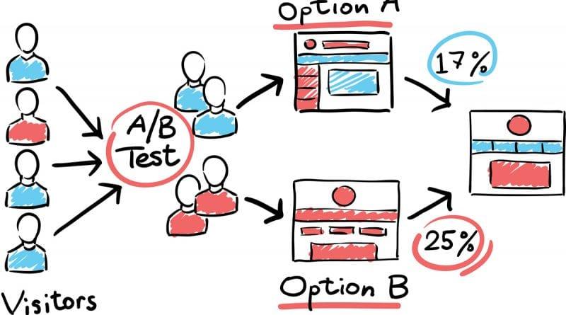 cos'è e come realizzare un A/B test